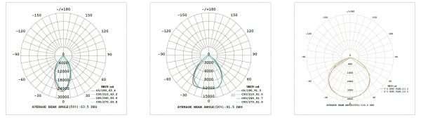 light distribution of ufo led high bay light 190 LPW